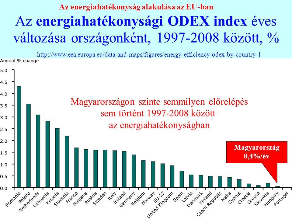 Az energiahatékonysági ODEX index éves változása országonként, 1997-2008 között, % http://www.eea.europa.eu/data-and-maps/figures/energy-efficiency-od