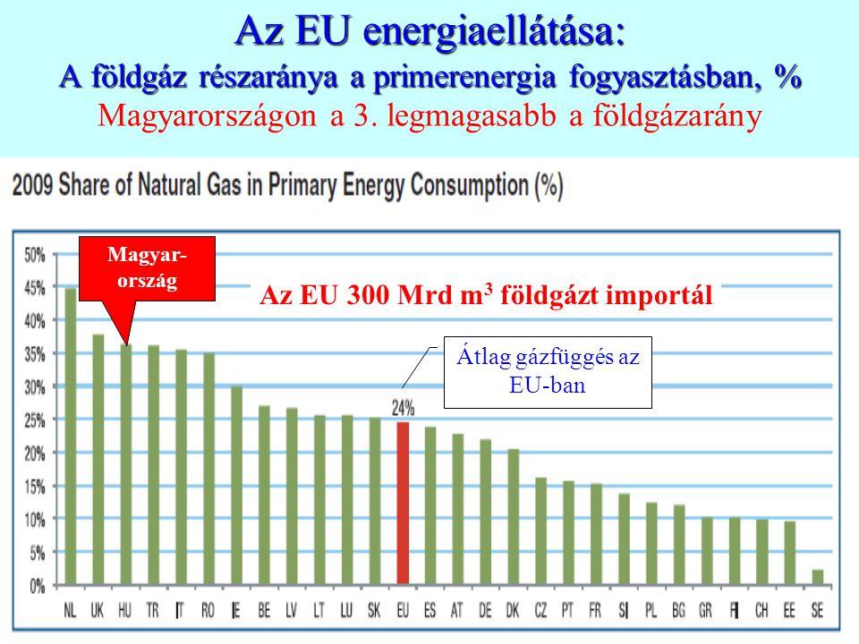 Az EU energiaellátása: A földgáz részaránya a primerenergia fogyasztásban, % Az EU energiaellátása: A földgáz részaránya a primerenergia fogyasztásban