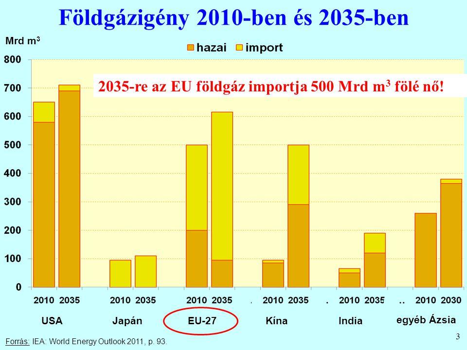 Földgázigény 2010-ben és 2035-ben 3 Forrás: IEA: World Energy Outlook 2011, p. 93. Mrd m 3 USAJapánEU-27KínaIndia egyéb Ázsia 2035-re az EU földgáz im