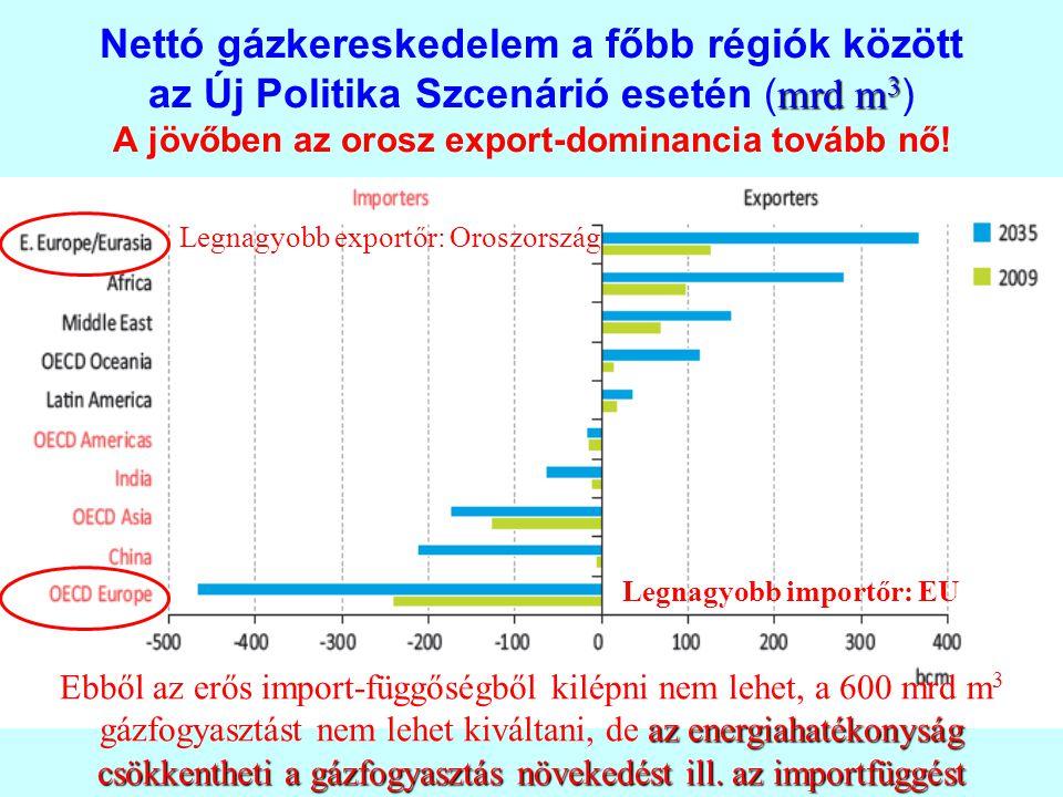 mrd m 3 Nettó gázkereskedelem a főbb régiók között az Új Politika Szcenárió esetén ( mrd m 3 ) A jövőben az orosz export-dominancia tovább nő! Legnagy