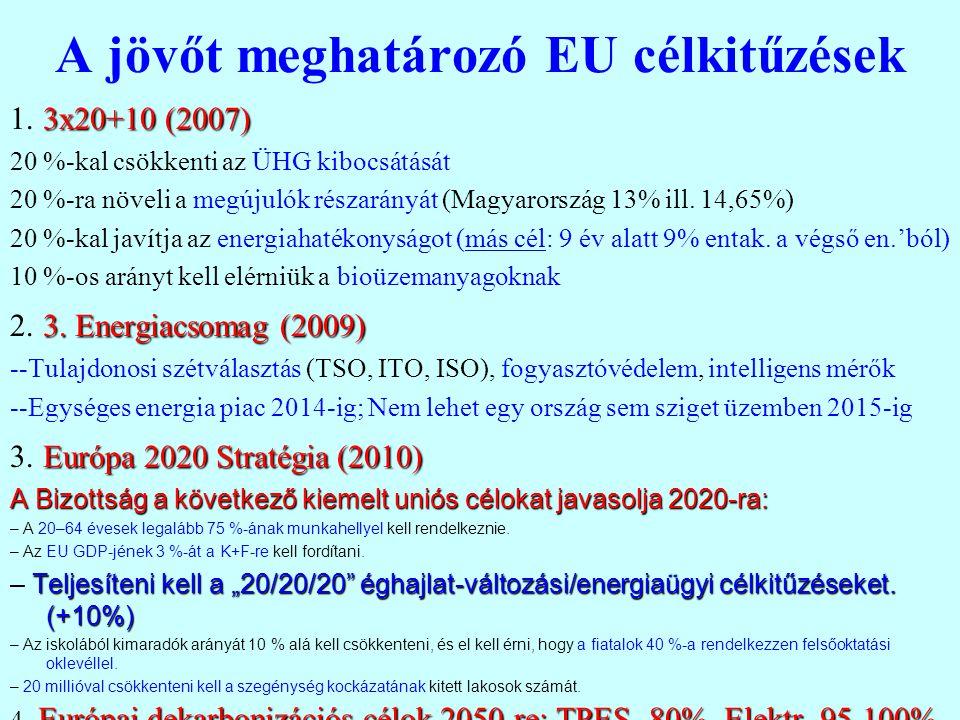 A jövőt meghatározó EU célkitűzések 3x20+10 (2007) 1. 3x20+10 (2007) 20 %-kal csökkenti az ÜHG kibocsátását 20 %-ra növeli a megújulók részarányát (Ma
