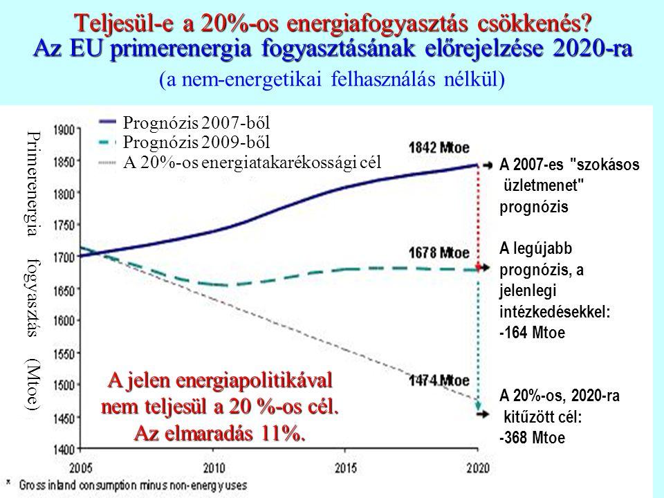 Teljesül-e a 20%-os energiafogyasztás csökkenés? Az EU primerenergia fogyasztásának előrejelzése 2020-ra Teljesül-e a 20%-os energiafogyasztás csökken