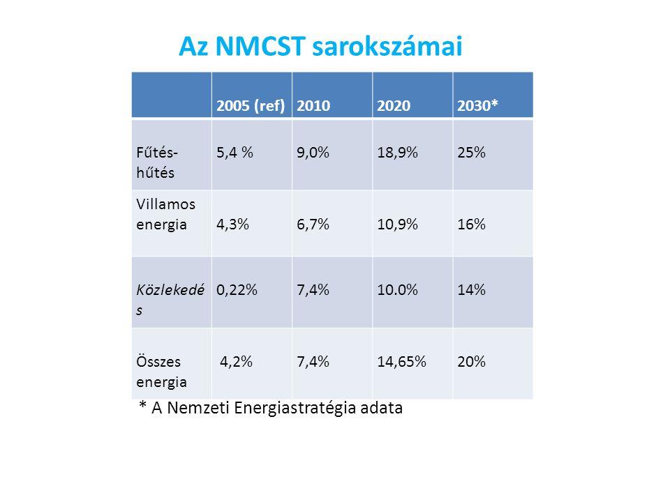 Az NMCST sarokszámai 2005 (ref)201020202030* Fűtés- hűtés 5,4 %9,0%18,9%25% Villamos energia4,3%6,7%10,9%16% Közlekedé s 0,22%7,4%10.0%14% Összes energia 4,2%7,4%14,65%20% * A Nemzeti Energiastratégia adata