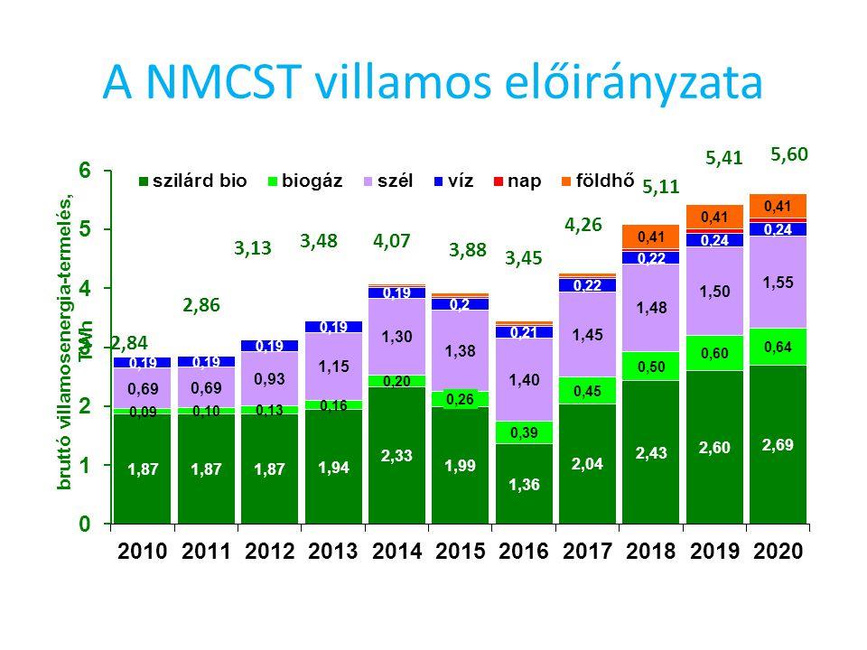 A NMCST villamos előirányzata 2,84 2,86 3,13 3,48 4,07 3,88 3,45 4,26 5,11 5,41 5,60