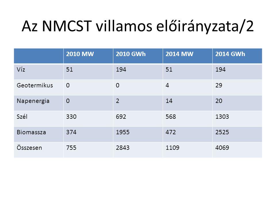 Az NMCST villamos előirányzata/2 2010 MW2010 GWh2014 MW2014 GWh Víz5119451194 Geotermikus00429 Napenergia021420 Szél3306925681303 Biomassza37419554722525 Összesen755284311094069