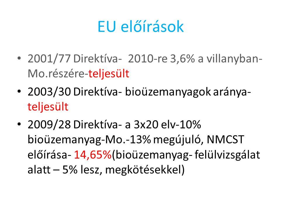 EU előírások 2001/77 Direktíva- 2010-re 3,6% a villanyban- Mo.részére-teljesült 2003/30 Direktíva- bioüzemanyagok aránya- teljesült 2009/28 Direktíva- a 3x20 elv-10% bioüzemanyag-Mo.-13% megújuló, NMCST előírása- 14,65%(bioüzemanyag- felülvizsgálat alatt – 5% lesz, megkötésekkel)
