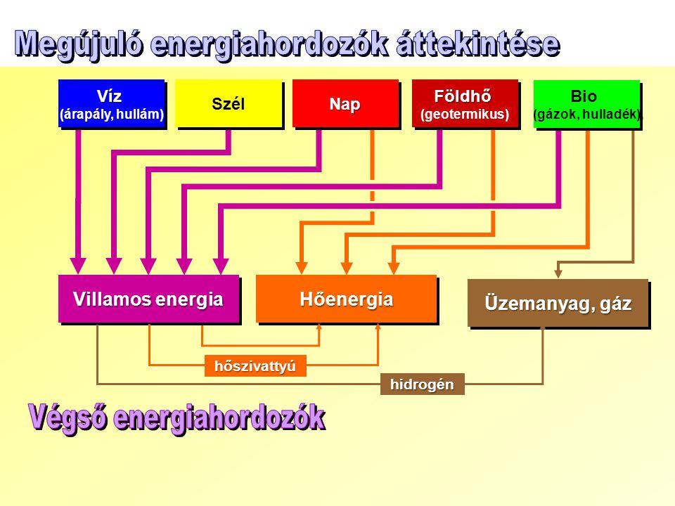 Villamos energia HőenergiaHőenergia Üzemanyag, gáz Víz (árapály, hullám)Víz Szél NapNap hőszivattyú hidrogén Földhő (geotermikus)Földhő Bio (gázok, hulladék) Bio (gázok, hulladék)