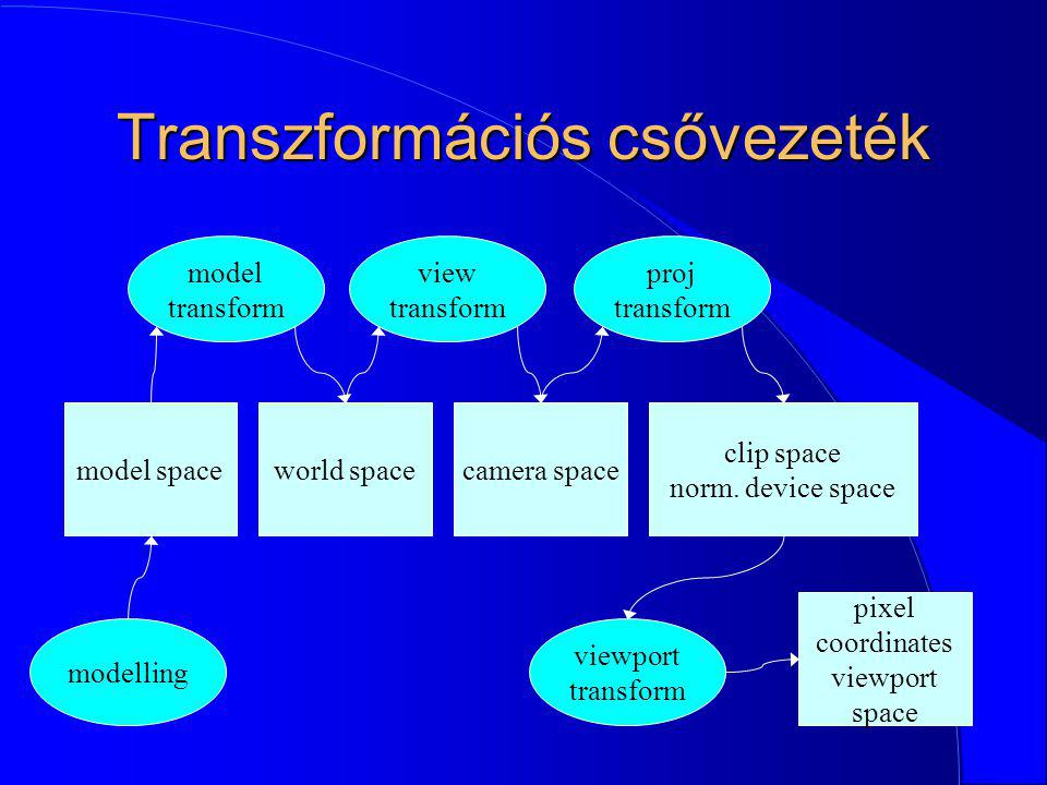 Transzformációs csővezeték model transform model space modelling world space view transform camera space proj transform clip space norm. device space