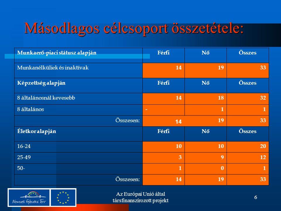 Az Európai Unió által társfinanszírozott projekt 6 Másodlagos célcsoport összetétele: Munkaerő-piaci státusz alapjánFérfiNőÖsszes Munkanélküliek és inaktívak 141933 Képzettség alapjánFérfiNőÖsszes 8 általánosnál kevesebb 141832 8 általános -11 Összesen: 14 1933 Életkor alapjánFérfiNőÖsszes 16-24 10 20 25-49 3912 50- 101 Összesen: 141933