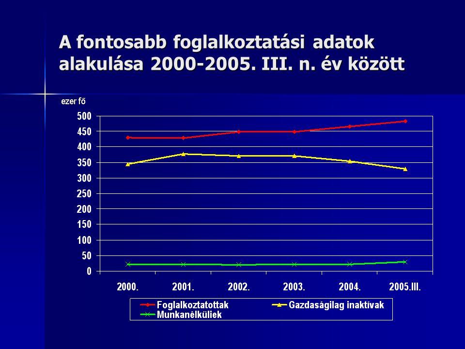 A fontosabb foglalkoztatási adatok alakulása 2000-2005. III. n. év között