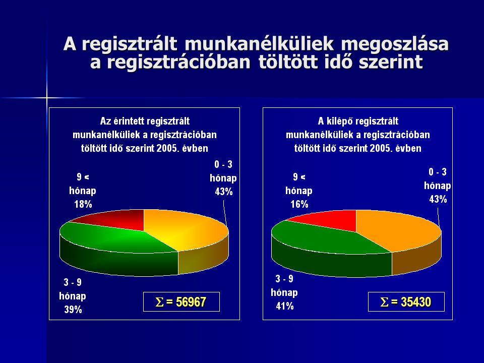 A regisztrált munkanélküliek megoszlása a regisztrációban töltött idő szerint  = 56967  = 35430