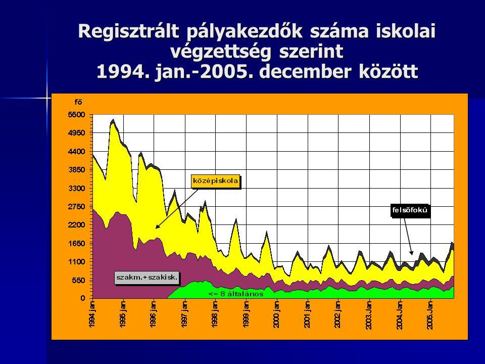 Regisztrált pályakezdők száma iskolai végzettség szerint 1994. jan.-2005. december között