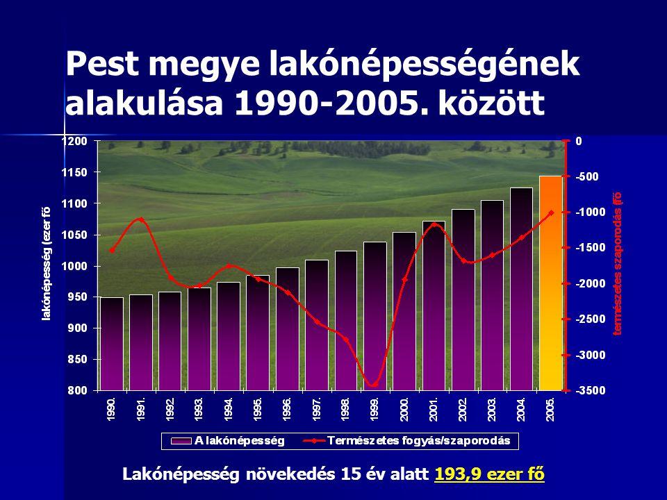 Pest megye lakónépességének alakulása 1990-2005.