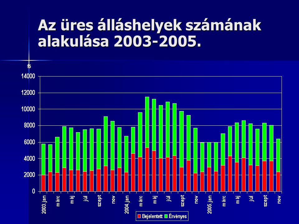Az üres álláshelyek számának alakulása 2003-2005.