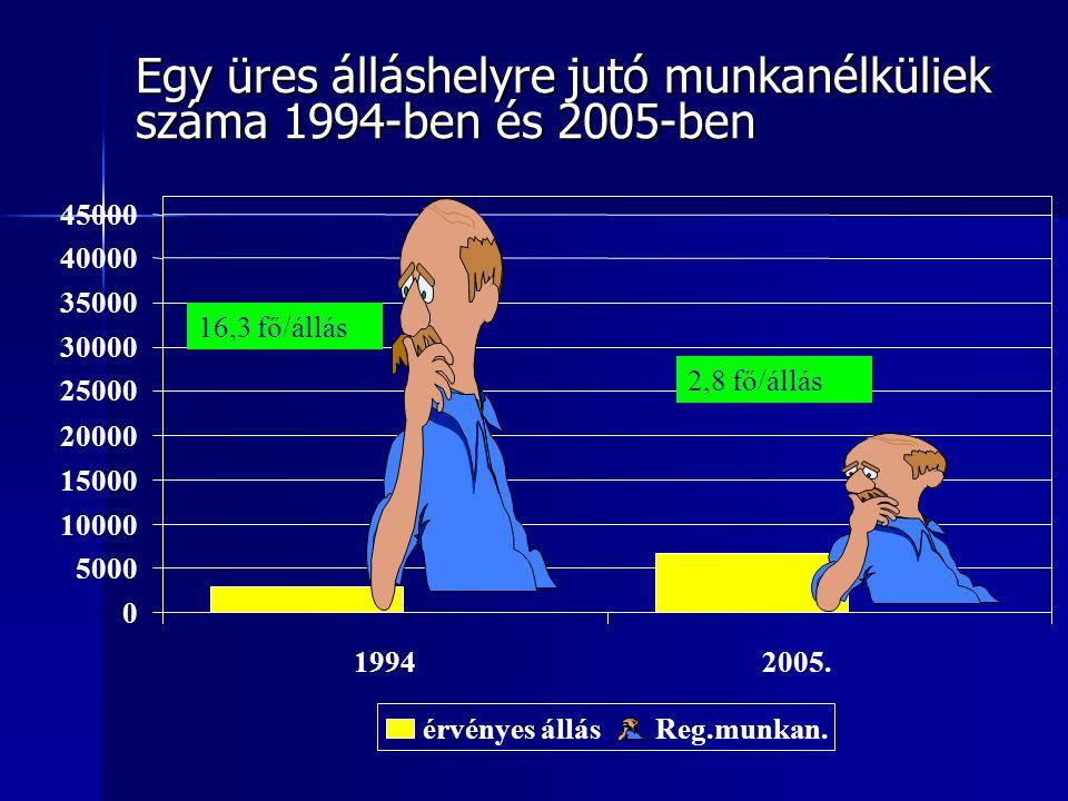 Egy üres álláshelyre jutó munkanélküliek száma 1994-ben és 2005-ben 16,3 fő/állás 2,8 fő/állás