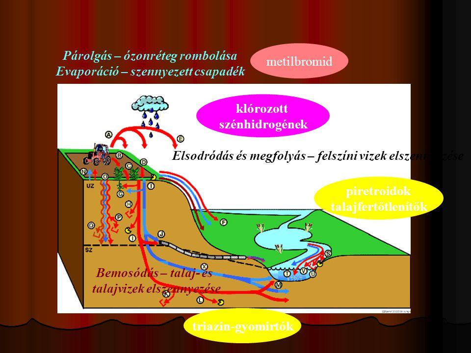 Párolgás – ózonréteg rombolása Evaporáció – szennyezett csapadék Elsodródás és megfolyás – felszíni vizek elszennyezése Bemosódás – talaj- és talajvizek elszennyezése metilbromid klórozott szénhidrogének piretroidok talajfertőtlenítők triazin-gyomirtók