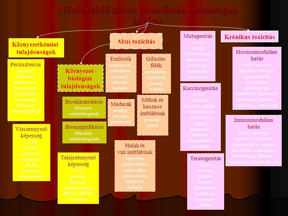 Növényvédő szerek jelentősebb másodlagos hatásai Környezetkémiai tulajdonságok Környezet- biológiai tulajdonságok Akut toxicitás Krónikus toxicitás Perzisztencia atrazine, fenarimol, glyphosate, tebuconazole, triadimefon, triadimenol, klórozott szénhidrogének Vízszennyező képesség 2,4-D, atrazine, acetochlor, glyphosate, MCPA, prometryn, propisochlor Bioakkumuláció klórozott szénhidrogének Biomagnifikáció klórozott szénhidrogének Emlősök azinphos-m., carbofuran, oxamyl, phorate, terbufos Madarak oxamyl, phorate, pirimicarb Halak és vízi ízeltlábúak bifenthrin, cypermethrin, endosulfan, esfenvalerate, tefluthrin, terbufos Méhek és hasznos ízeltlábúak rovarölő szerek Giliszta- félék carbofuran, malathion, phorate, terbufos Mutagenitás 2,4-D, captan, chlorothalonil, daminozide, dichlorvos, malathion, mancozeb Karcinogenitás 2,4-D, alachlor, atrazine, captan, chlorothalonil, dichlorvos, folpet, mancozeb, metiram, procymidone, propargite Teratogenitás 2,4-D, benomyl, captan, diazinon, dimethoate, malathion, mancozeb, thiram Immunmoduláns hatás 2,4-D, atrazine, captan, carbofuran, cypermethrin, diquat, dimethoate, endosulfan, fenitrothion, fenthion, malathion, rézsók, thiram Hormonmoduláns hatás 2,4-D, alachlor, atrazine, benomyl, cypermethrin, endosulfan, esfenvalerate, malathion, mancozeb, methomyl, metiram, trifluralin, vinclozolin Talajszennyező képesség 2,4-D, atrazine, klórozott szénhidrogének, MCPA, MCPB, terbutryn