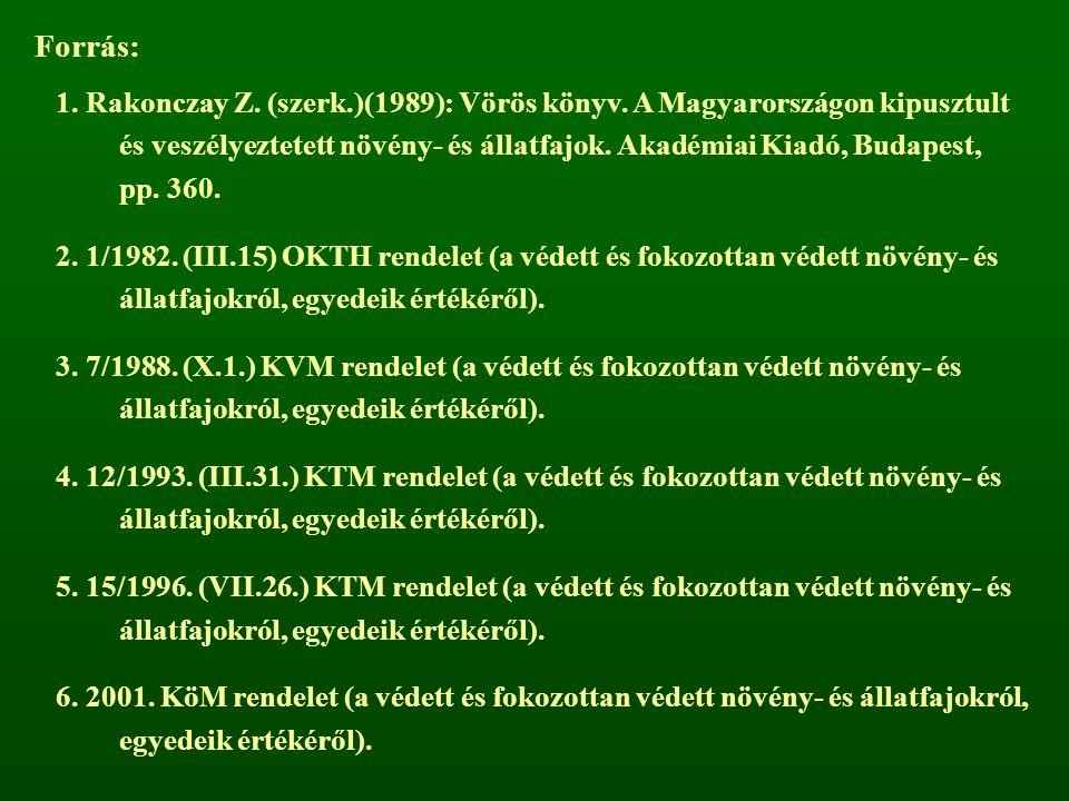 Forrás: 1. Rakonczay Z. (szerk.)(1989): Vörös könyv. A Magyarországon kipusztult és veszélyeztetett növény- és állatfajok. Akadémiai Kiadó, Budapest,