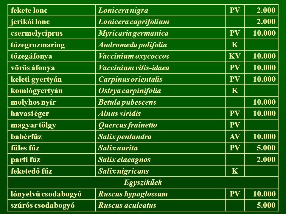 fekete loncLonicera nigraPV2.000 jerikói loncLonicera caprifolium2.000 csermelyciprusMyricaria germanicaPV10.000 tőzegrozmaringAndromeda polifoliaK tő