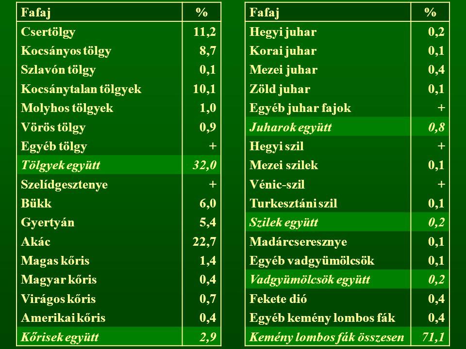 Fafaj% % Csertölgy11,2Hegyi juhar0,2 Kocsányos tölgy8,7Korai juhar0,1 Szlavón tölgy0,1Mezei juhar0,4 Kocsánytalan tölgyek10,1Zöld juhar0,1 Molyhos töl