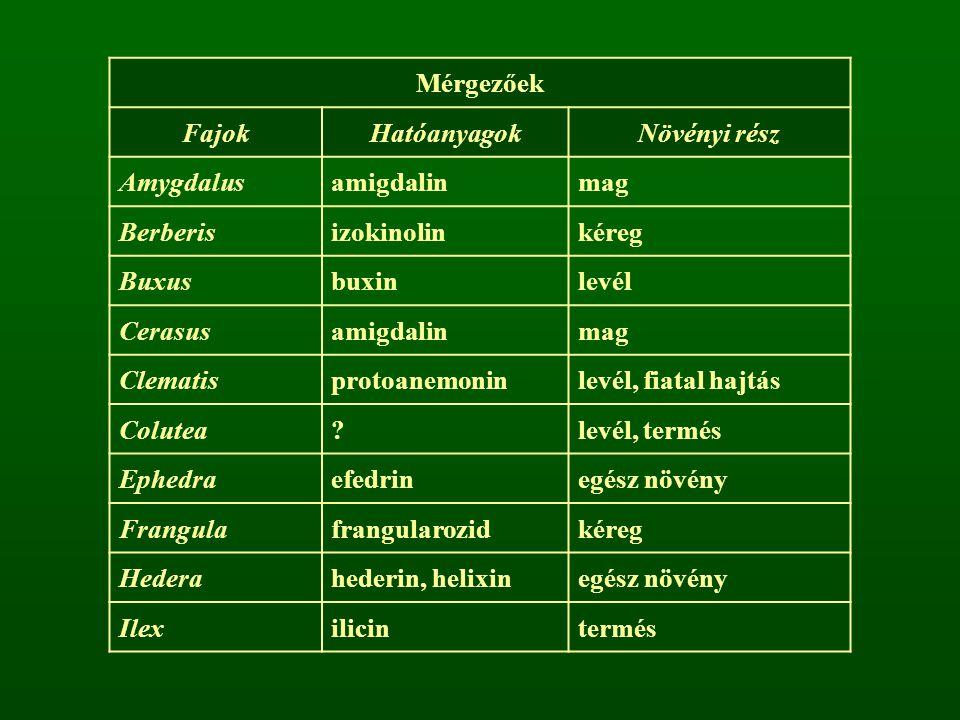 Mérgezőek FajokHatóanyagokNövényi rész Amygdalusamigdalinmag Berberisizokinolinkéreg Buxusbuxinlevél Cerasusamigdalinmag Clematisprotoanemoninlevél, f
