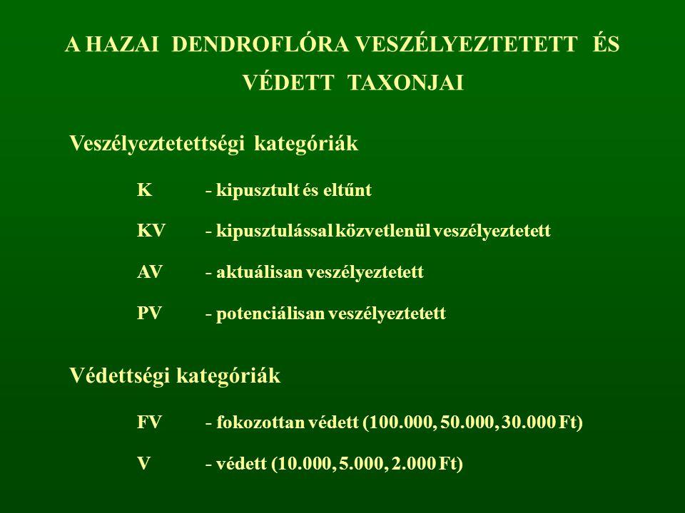 Nagyobb cserje, de esetenként kis termetű fává is nőhet Acer tataricumRhamnus catharticus Cornus masSalix pentandra + Corylus avellanaSalix triandra + Crataegus monogynaSalix elaeagnos Crataegus nigra +Salix caprea + Euonymus europaeus ●Sambucus nigra Frangula alnus ● Staphylea pinnata Hippophaë rhamnoides ● Taxus baccata + Juniperus communisViburnum opulus Laburnum anagyroides + Megj.: ● - csak nagyon ritkán fatermetű + - nagyon gyakran fatermetű