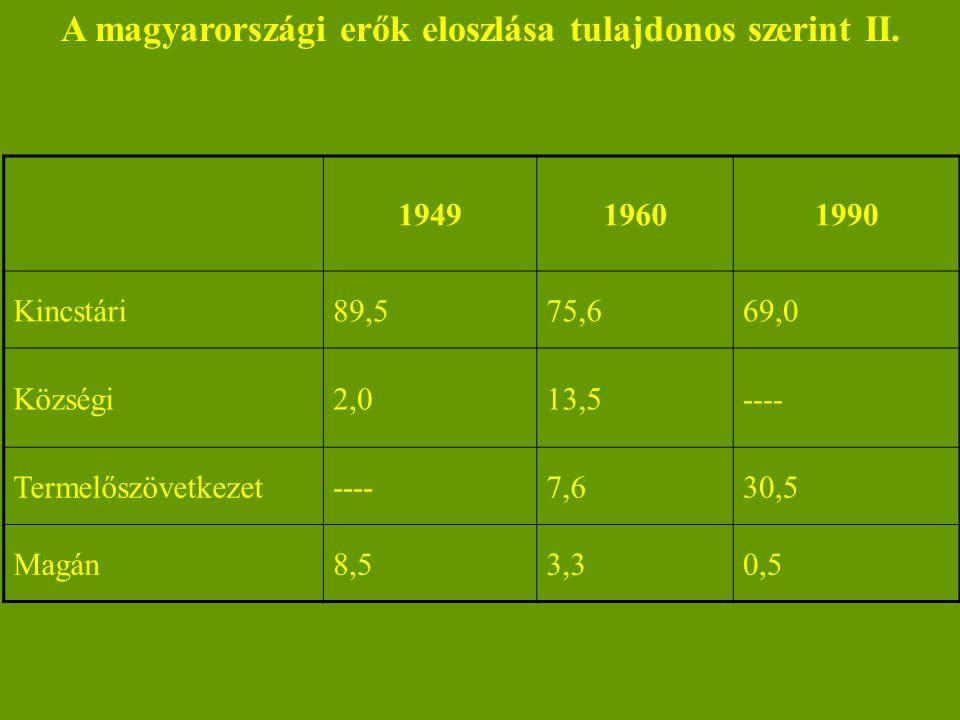 A magyarországi erők eloszlása tulajdonos szerint II. 194919601990 Kincstári89,575,669,0 Községi2,013,5---- Termelőszövetkezet----7,630,5 Magán8,53,30