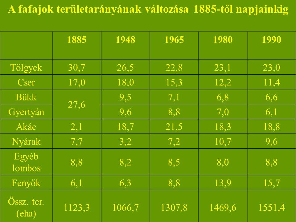 A fafajok területarányának változása 1885-től napjainkig 18851948196519801990 Tölgyek30,726,522,823,123,0 Cser17,018,015,312,211,4 Bükk 27,6 9,57,16,8