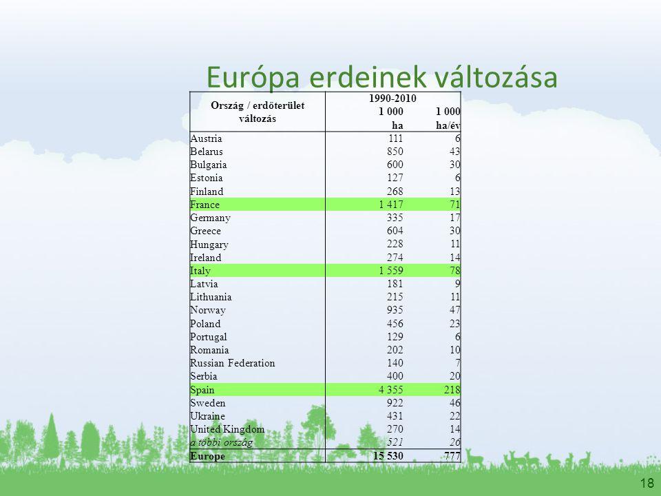 18 Európa erdeinek változása Ország / erdőterület változás 1990-2010 1 000 haha/év Austria1116 Belarus85043 Bulgaria60030 Estonia1276 Finland26813 Fra