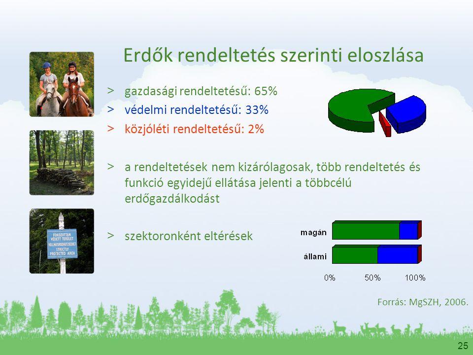 25 Erdők rendeltetés szerinti eloszlása > gazdasági rendeltetésű: 65% > védelmi rendeltetésű: 33% > közjóléti rendeltetésű: 2% > a rendeltetések nem k