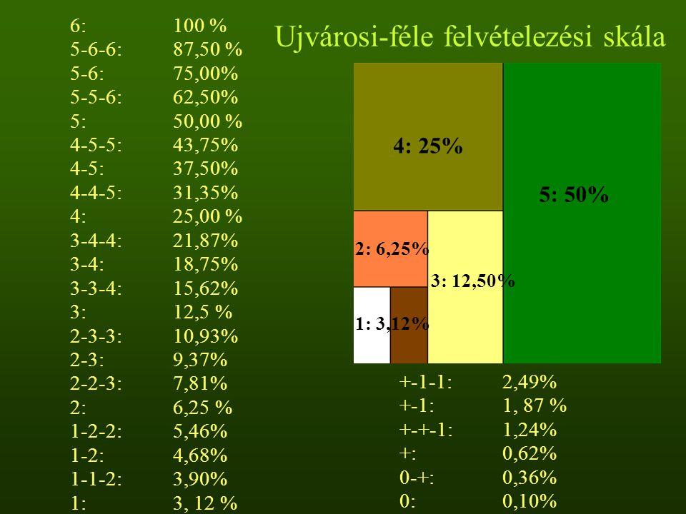 Ujvárosi-féle felvételezési skála 6:100 % 5-6-6:87,50 % 5-6:75,00% 5-5-6:62,50% 5: 50,00 % 4-5-5:43,75% 4-5:37,50% 4-4-5:31,35% 4: 25,00 % 3-4-4:21,87% 3-4:18,75% 3-3-4:15,62% 3: 12,5 % 2-3-3:10,93% 2-3:9,37% 2-2-3:7,81% 2: 6,25 % 1-2-2:5,46% 1-2:4,68% 1-1-2:3,90% 1: 3, 12 % +-1-1:2,49% +-1: 1, 87 % +-+-1:1,24% +:0,62% 0-+:0,36% 0:0,10% 5: 50% 4: 25% 1: 3,12% 2: 6,25% 3: 12,50%