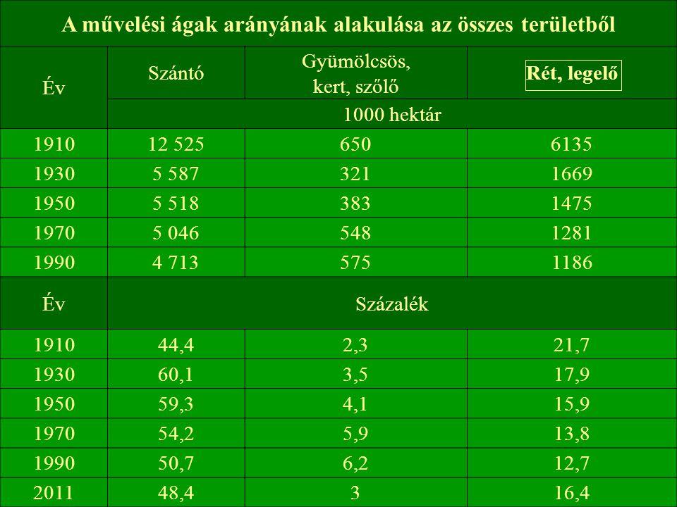 A művelési ágak arányának alakulása az összes területből Év Szántó Gyümölcsös, kert, szőlő Rét, legelő 1000 hektár 191012 5256506135 19305 5873211669