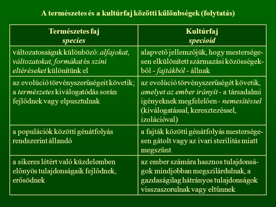 Természetes faj species Kultúrfaj specioid változatosságuk különböző: alfajokat, változatokat, formákat és színi eltéréseket különítünk el alapvető je