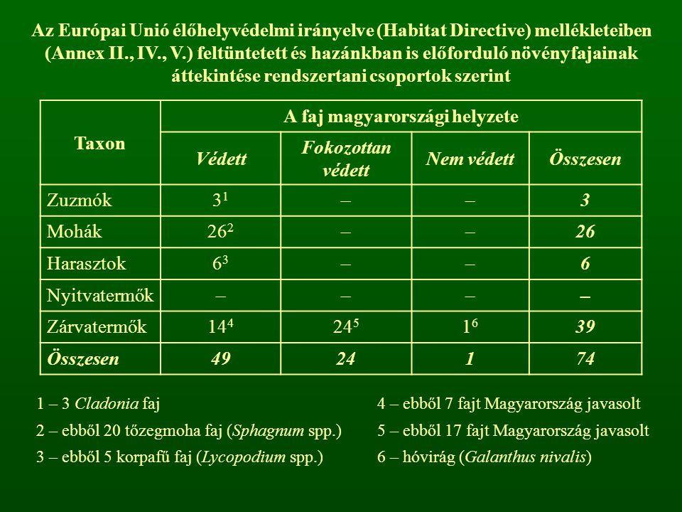 Az Európai Unió élőhelyvédelmi irányelve (Habitat Directive) mellékleteiben (Annex II., IV., V.) feltüntetett és hazánkban is előforduló növényfajaina