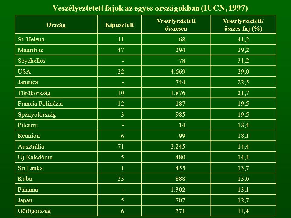 Veszélyeztetett fajok az egyes országokban (IUCN, 1997) OrszágKipusztult Veszélyeztetett összesen Veszélyeztetett/ összes faj (%) St. Helena 1168 41,2