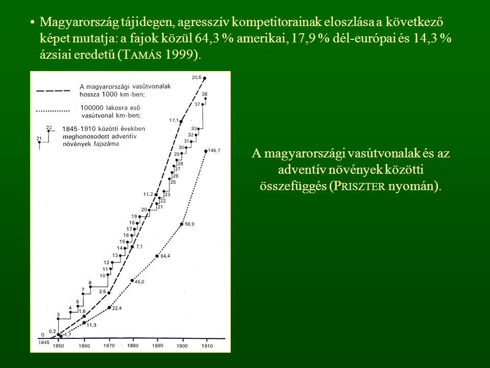 Magyarország tájidegen, agresszív kompetitorainak eloszlása a következő képet mutatja: a fajok közül 64,3 % amerikai, 17,9 % dél-európai és 14,3 % ázs