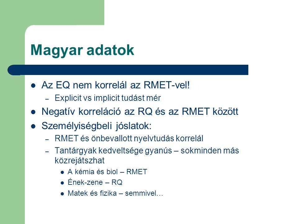 Magyar adatok Az EQ nem korrelál az RMET-vel! – Explicit vs implicit tudást mér Negatív korreláció az RQ és az RMET között Személyiségbeli jóslatok: –