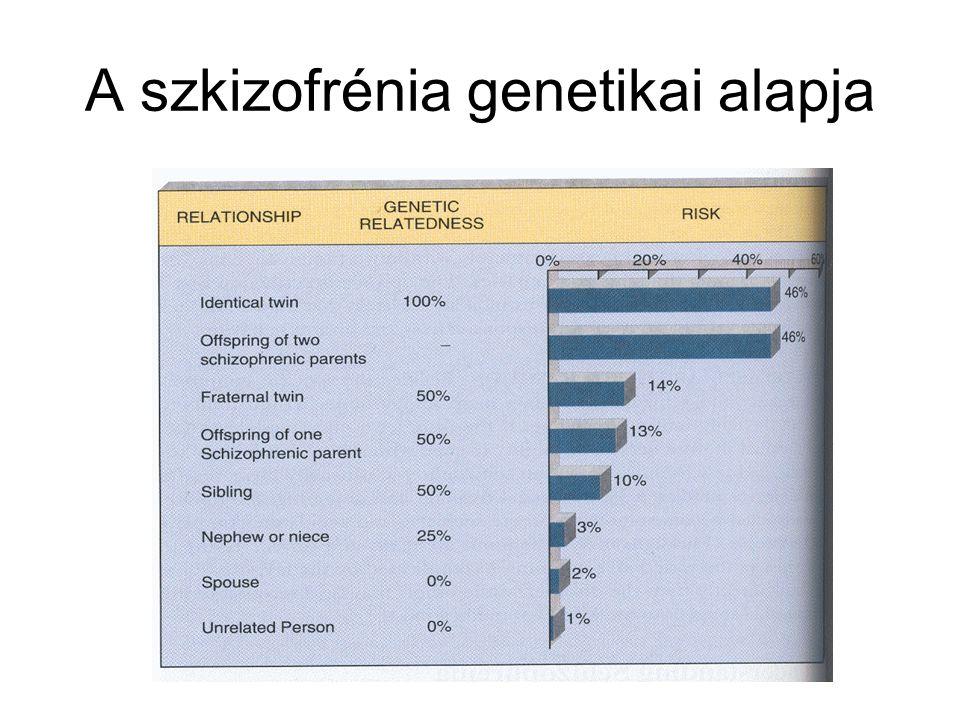 A szkizofrénia genetikai alapja