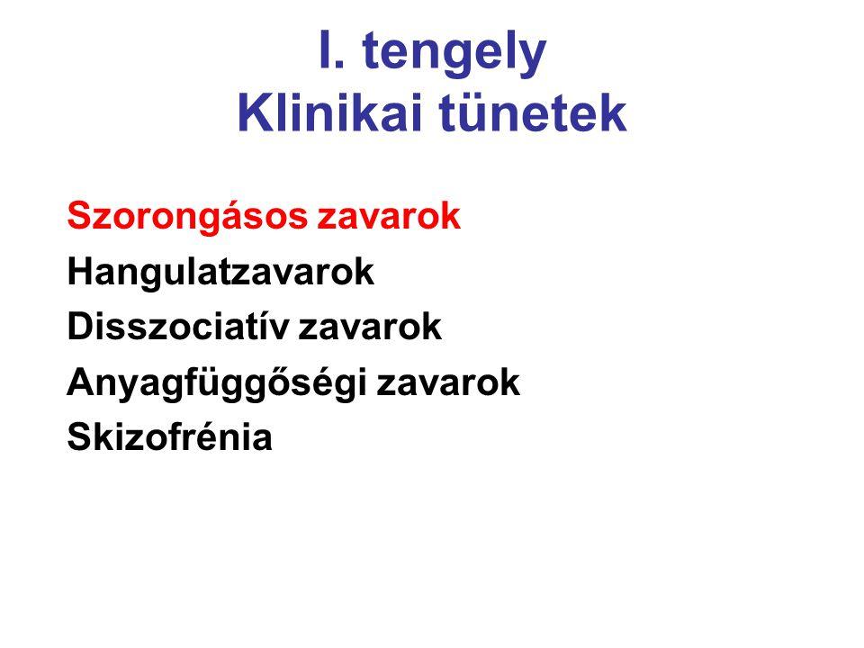 I. tengely Klinikai tünetek Szorongásos zavarok Hangulatzavarok Disszociatív zavarok Anyagfüggőségi zavarok Skizofrénia