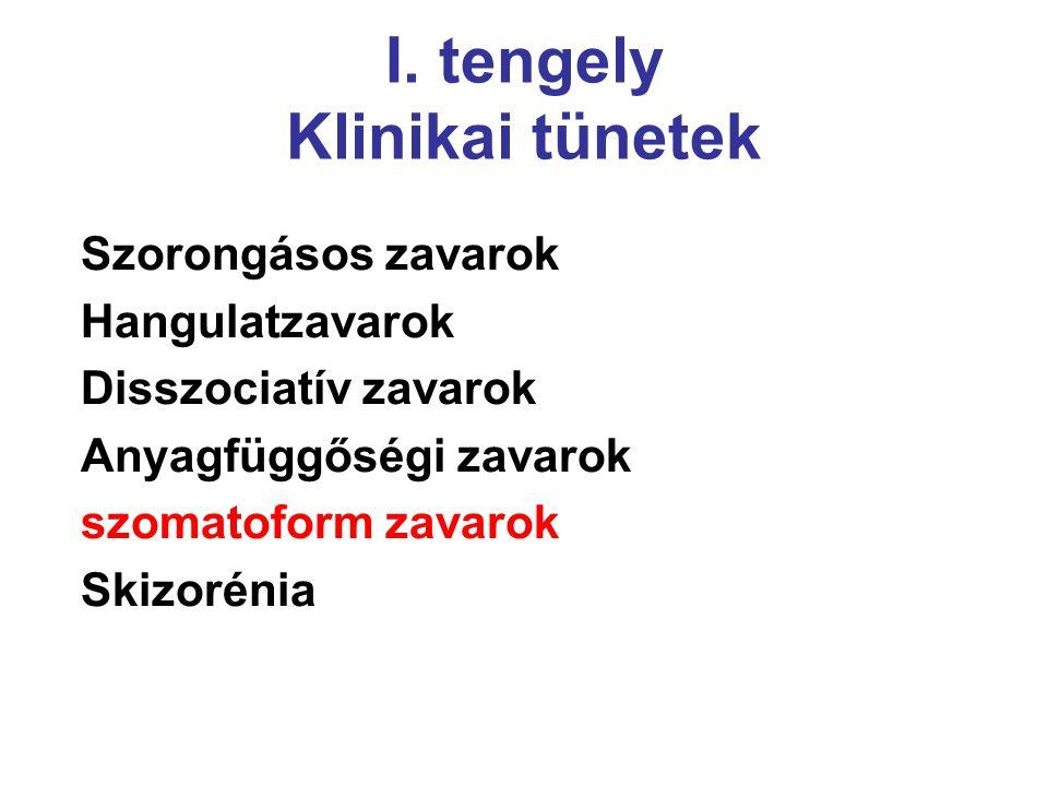 I. tengely Klinikai tünetek Szorongásos zavarok Hangulatzavarok Disszociatív zavarok Anyagfüggőségi zavarok szomatoform zavarok Skizorénia