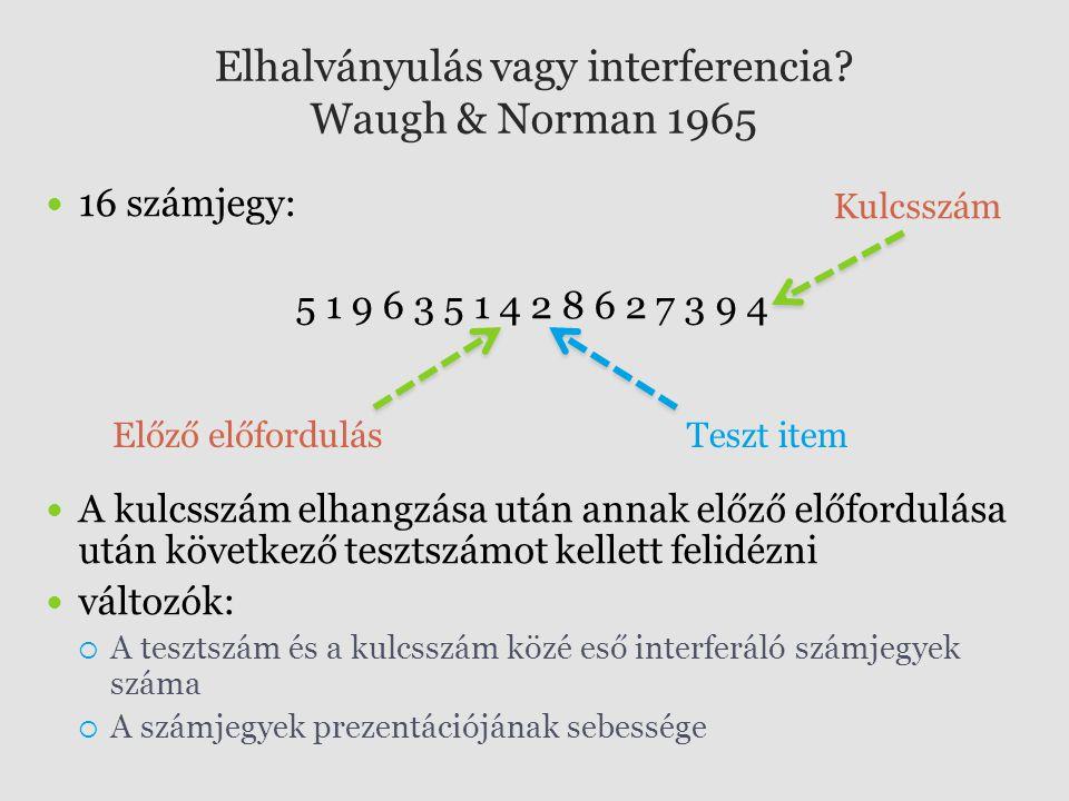 Elhalványulás vagy interferencia? Waugh & Norman 1965 16 számjegy: 5 1 9 6 3 5 1 4 2 8 6 2 7 3 9 4 A kulcsszám elhangzása után annak előző előfordulás