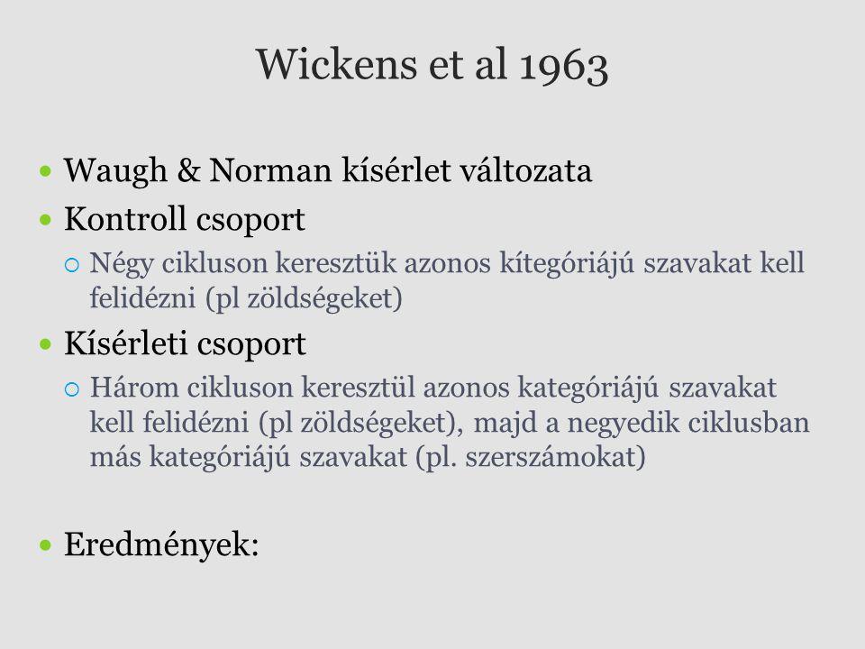 Wickens et al 1963 Waugh & Norman kísérlet változata Kontroll csoport  Négy cikluson keresztük azonos kítegóriájú szavakat kell felidézni (pl zöldség
