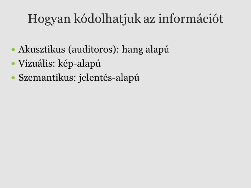 Hogyan kódolhatjuk az információt Akusztikus (auditoros): hang alapú Vizuális: kép-alapú Szemantikus: jelentés-alapú
