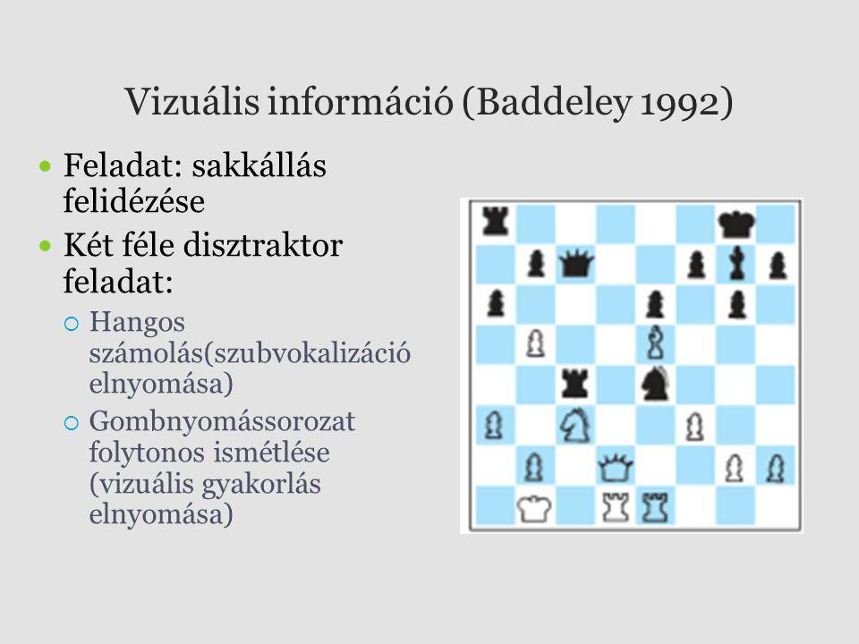 Vizuális információ (Baddeley 1992) Feladat: sakkállás felidézése Két féle disztraktor feladat:  Hangos számolás(szubvokalizáció elnyomása)  Gombnyo