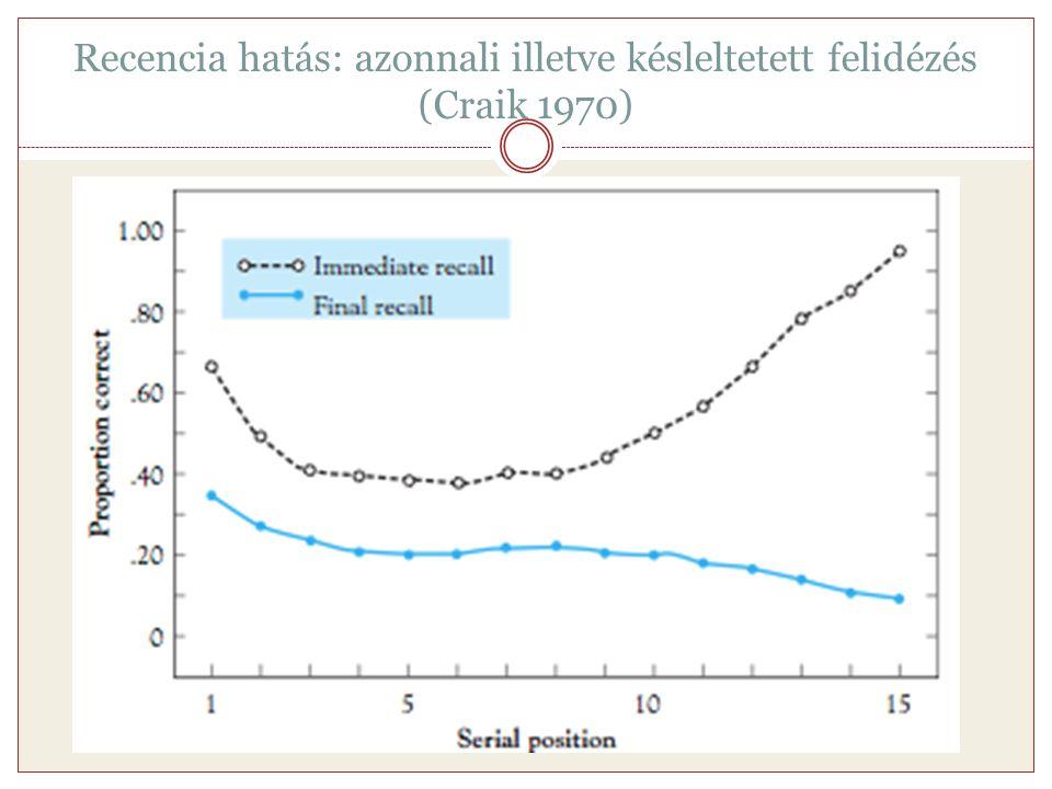 Recencia hatás: azonnali illetve késleltetett felidézés (Craik 1970)