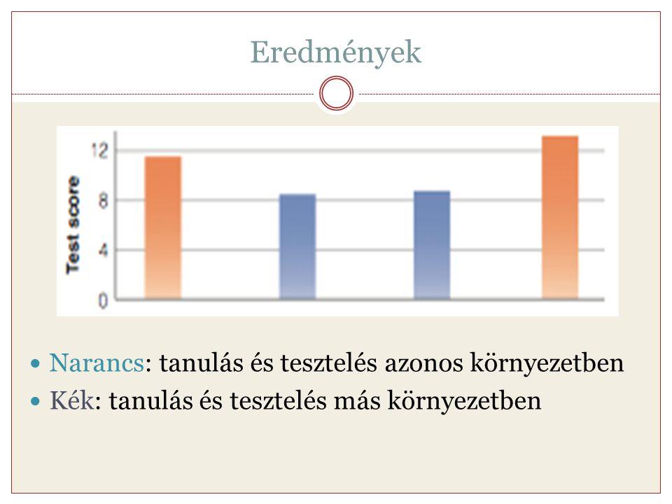 Eredmények Narancs: tanulás és tesztelés azonos környezetben Kék: tanulás és tesztelés más környezetben