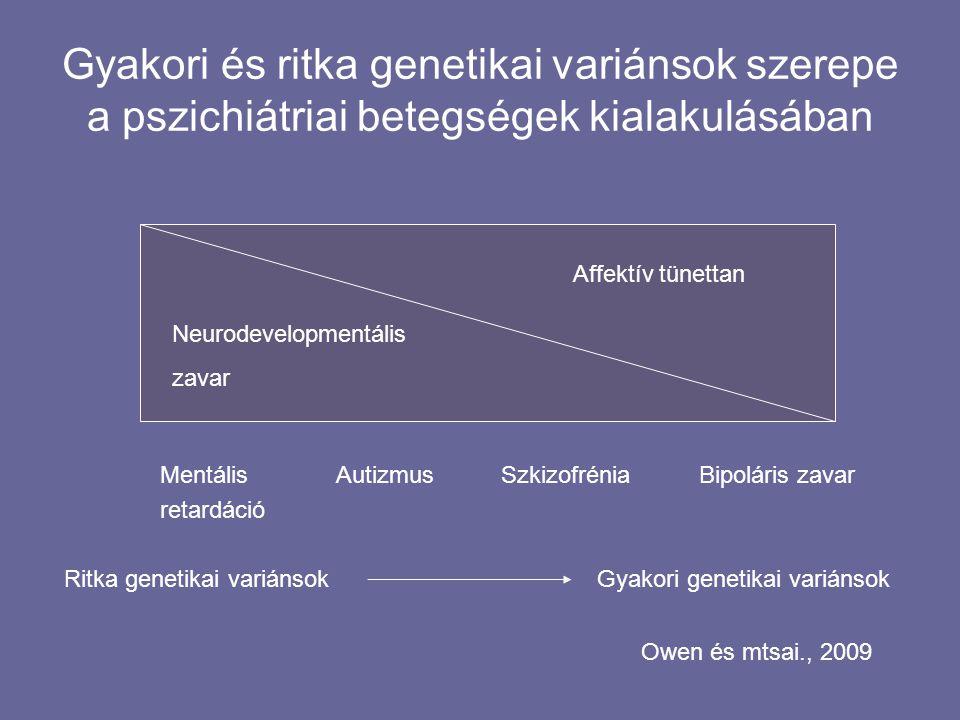 Gyakori és ritka genetikai variánsok szerepe a pszichiátriai betegségek kialakulásában Mentális Autizmus Szkizofrénia Bipoláris zavar retardáció Ritka