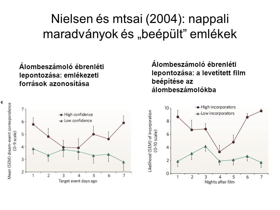 """Nielsen és mtsai (2004): nappali maradványok és """"beépült"""" emlékek Álombeszámoló ébrenléti lepontozása: emlékezeti források azonosítása Álombeszámoló é"""