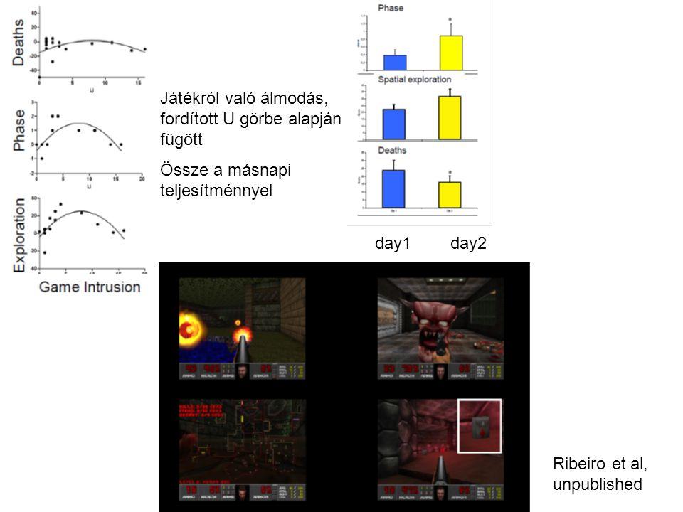 Ribeiro et al, unpublished day1day2 Játékról való álmodás, fordított U görbe alapján fügött Össze a másnapi teljesítménnyel