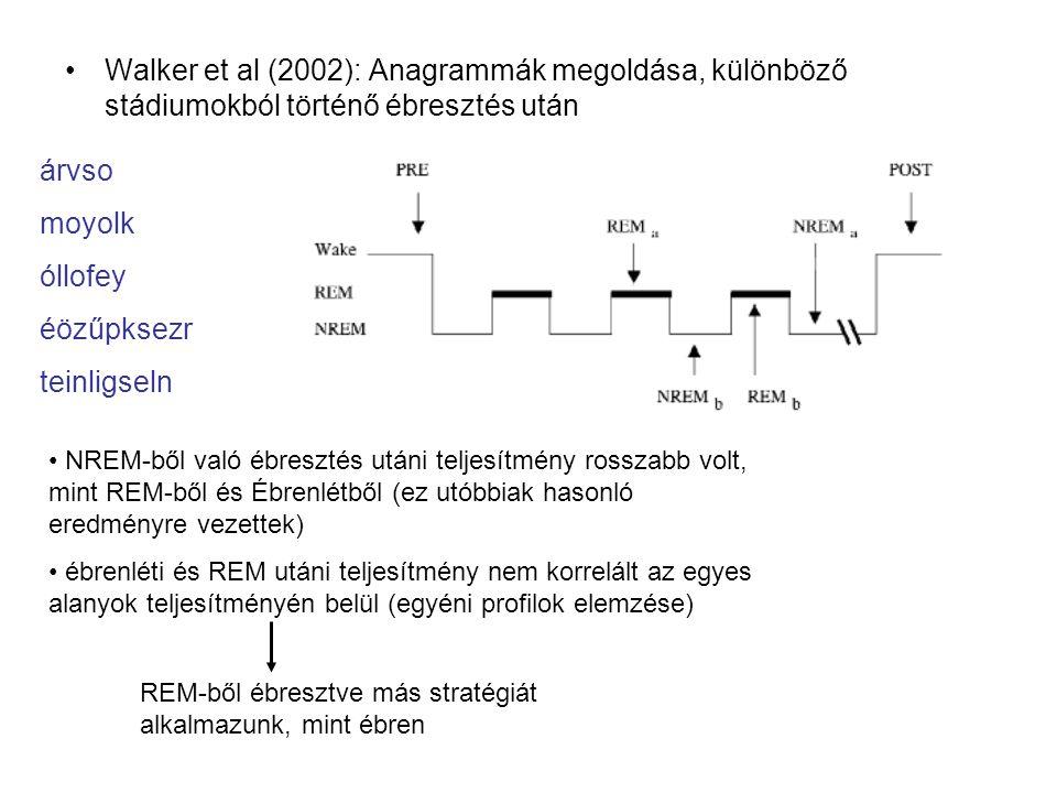 Walker et al (2002): Anagrammák megoldása, különböző stádiumokból történő ébresztés után árvso moyolk óllofey éözűpksezr teinligseln NREM-ből való ébr